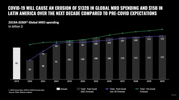 MRO spend will suffer