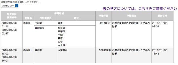 screenshot-teideninfo.tepco.co.jp 2016-01-09 23-53-42