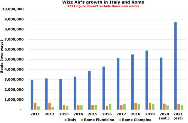 inside wizz airs new rome expansion 32 new routes 3 Airplane GEEK Inside Wizz Air's New Rome Expansion: 32 New Routes