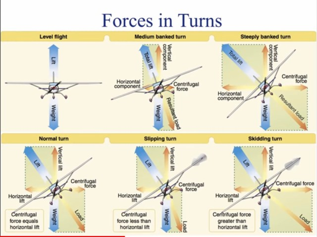 lesson plans from a cfi for steep turns 1 Airplane GEEK Lesson Plans from a CFI for Steep Turns