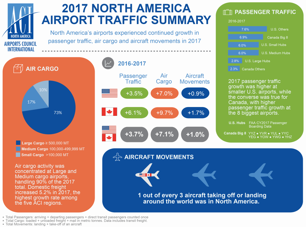 North American Airport Traffic Report - Airports Council