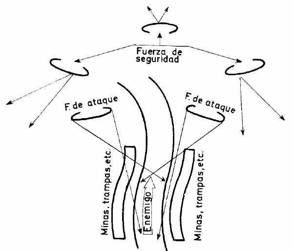 Gráficos y esquemas para emboscadas de Airsoft Tácticas y movimiento
