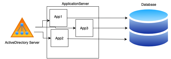 Architecture diagram of an on-premise application deployment.