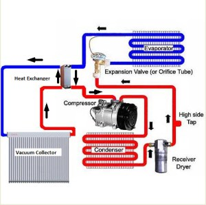 How Do Air Conditioners Work? | Air Systems Texas
