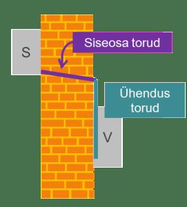 pikemad_torud