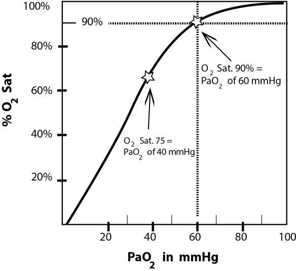 Graph of the Oxygen-Hemoglobin Dissociation Curve showing the percent of oxygen binding to Hgb per mmHg. An O2 sat of 90% corresponds to a PaO2 of 60 mmHg. Note how quickly Hgb loses oxygen below 90% saturation.