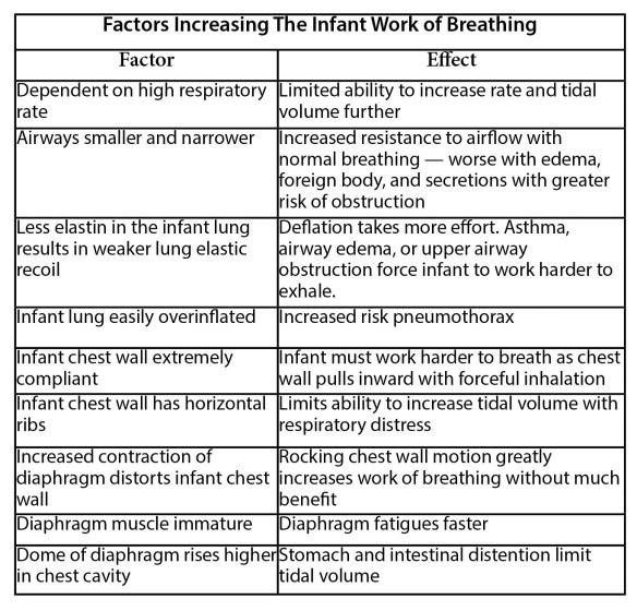 Factors Increasing Infant Work of Breathing
