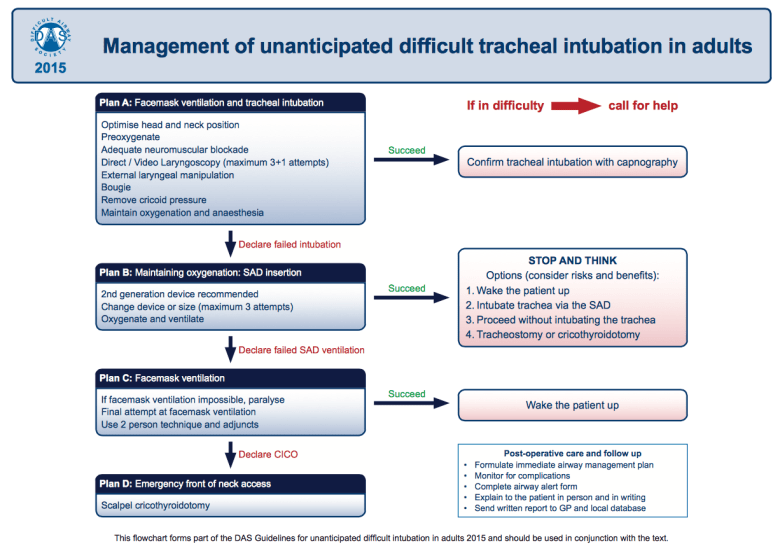 flowchart Difficult Airway Society Guideline for Unanticipated Difficult Intubation 2015