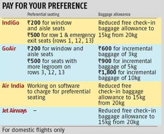 Indigo Airlines Baggage Info