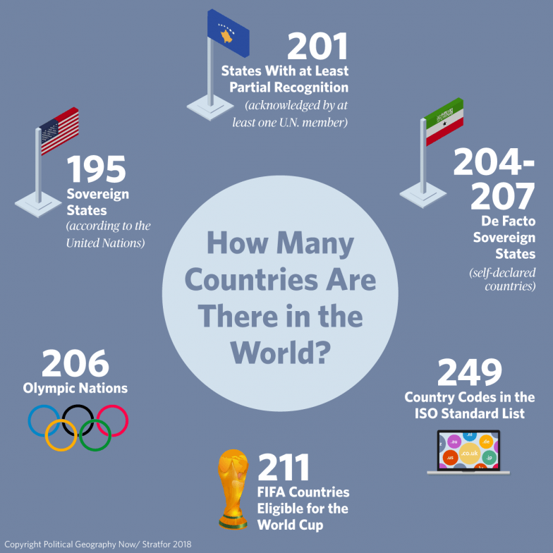How Many Countries in the World?