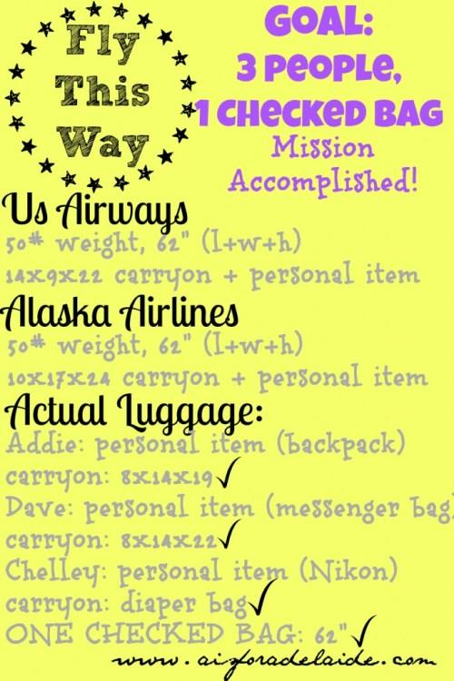 #BaggageChart #aisforadelaide #travel