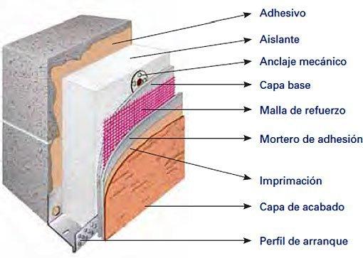 C mo sumar aislaci n en las paredes clar n arq aiter - Aislamiento termico paredes ...