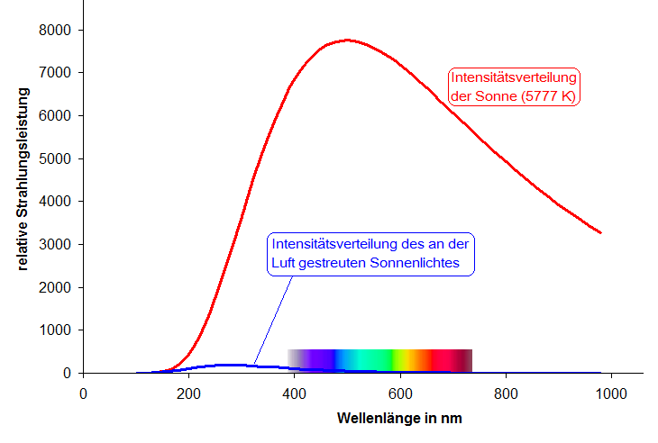 "Distribution of the intensity of the solar light (red curve) and the light emitted by a ""blue"" sky (purple curve) as a function of the wavelength."