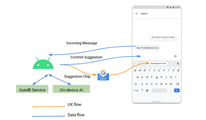 How does Gboard's Smart Replies feature and how does Google maintain your privacy?