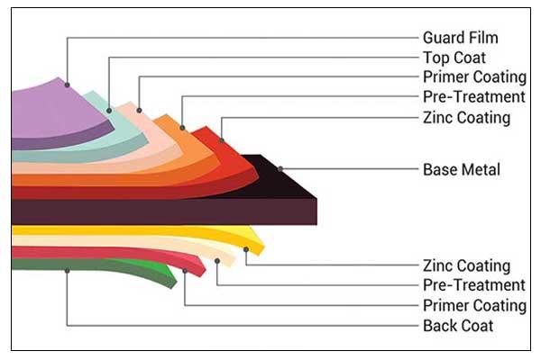Diagramma della struttura del foglio ppgi