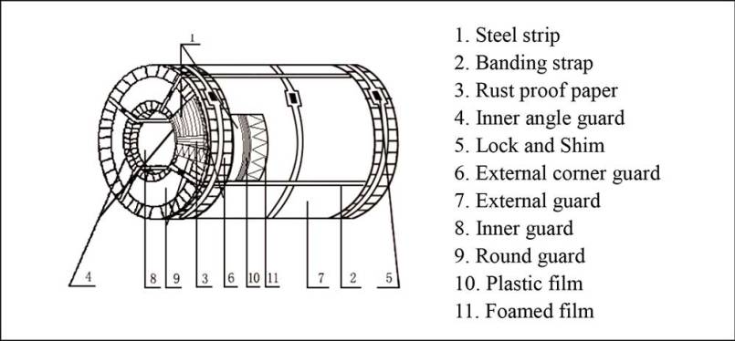 Electrical Steel coil packaging methods