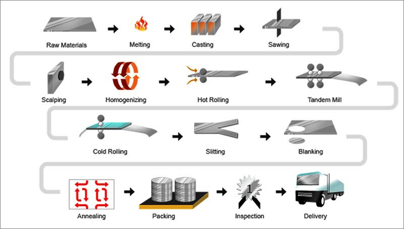 Aluminum Circle Manufacturing Process