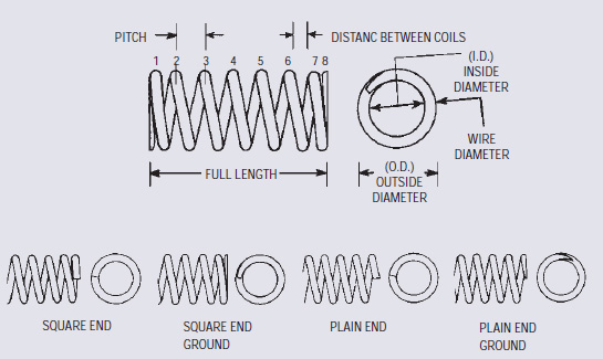 compression spring-ology guide