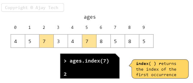 Tuple Index