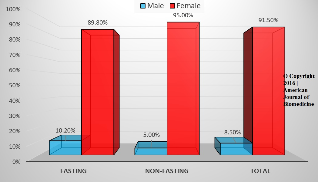 figure-gender-distribution-between-the-two-groups-american-journal-of-biomedicine