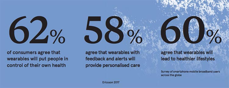 62% of people think wearables will put them in control of their health and 60% think they will improve their overall health
