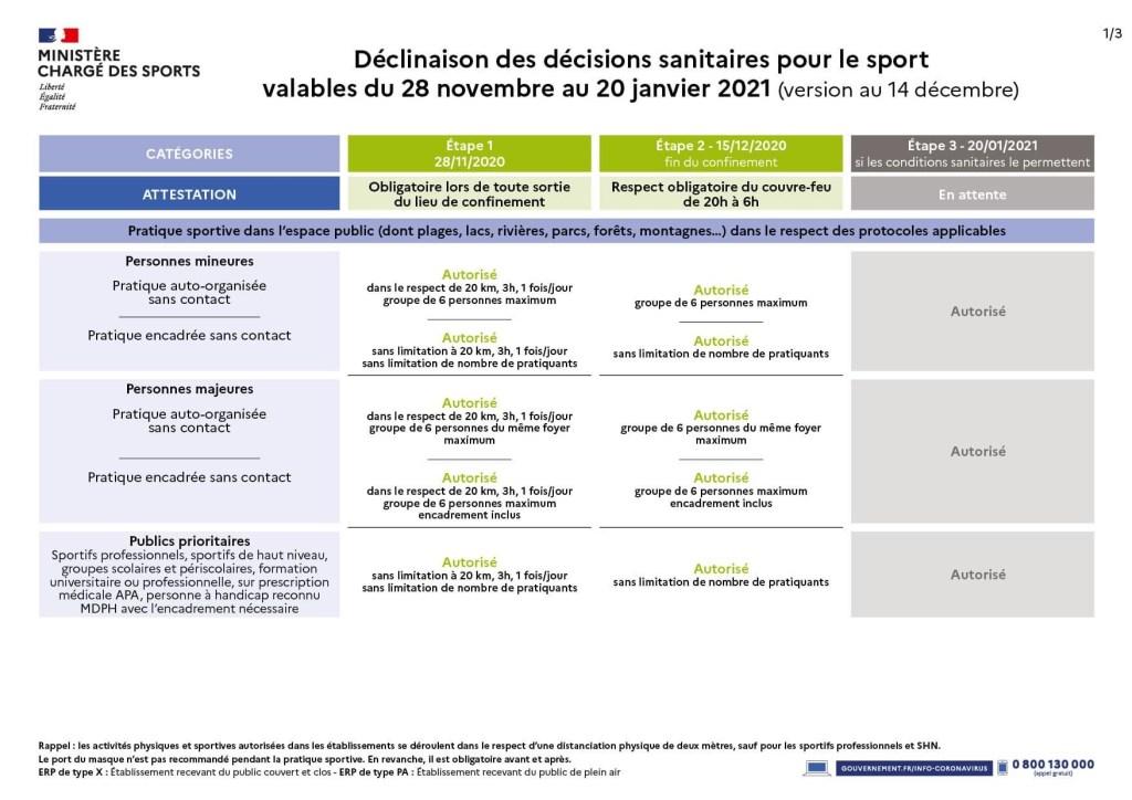 Protocole de reprise au15-12-2020 ministère des sports 1