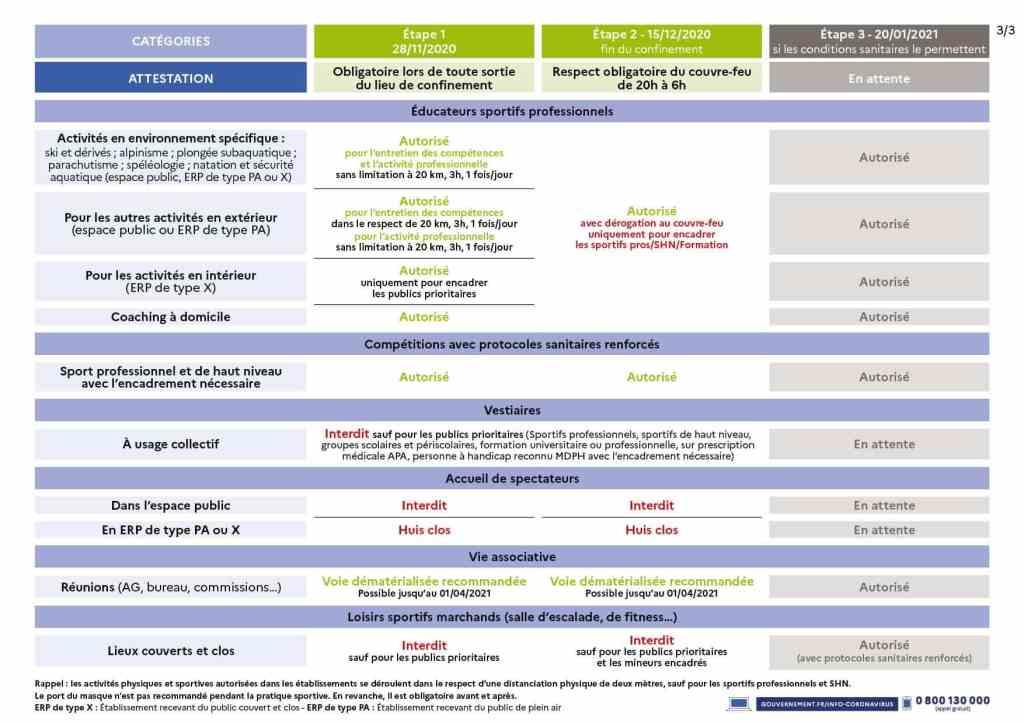 Protocole de reprise au15-12-2020 ministère des sports 2