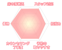 ran_chart4
