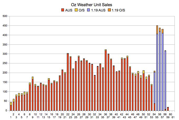 salesgraph_2008_12