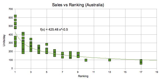 Sales Rankings Australia