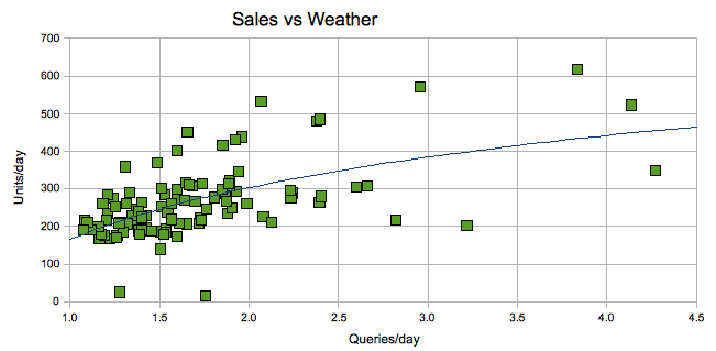 Sales Vs Weather