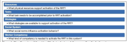 Figure 1. Five Domains of Cognitive Work Analysis and Corresponding Study Questions