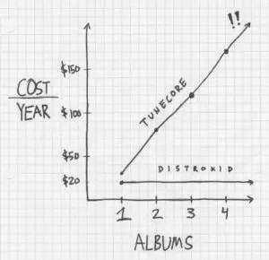 distrokid_vs_tunecore