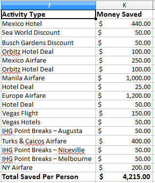 Money Saved in 2015 Travels