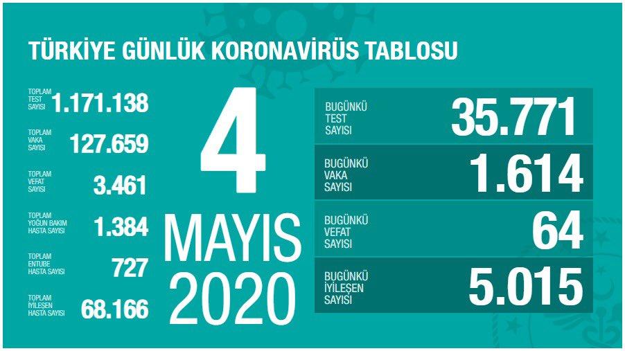 4 Mayıs koronavirüs vaka sayısı