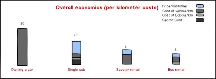 Unit economics of bus, car, scooter rentals
