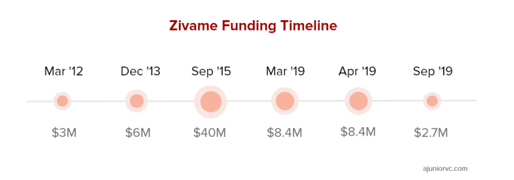 Zivame's Rounds of Funding