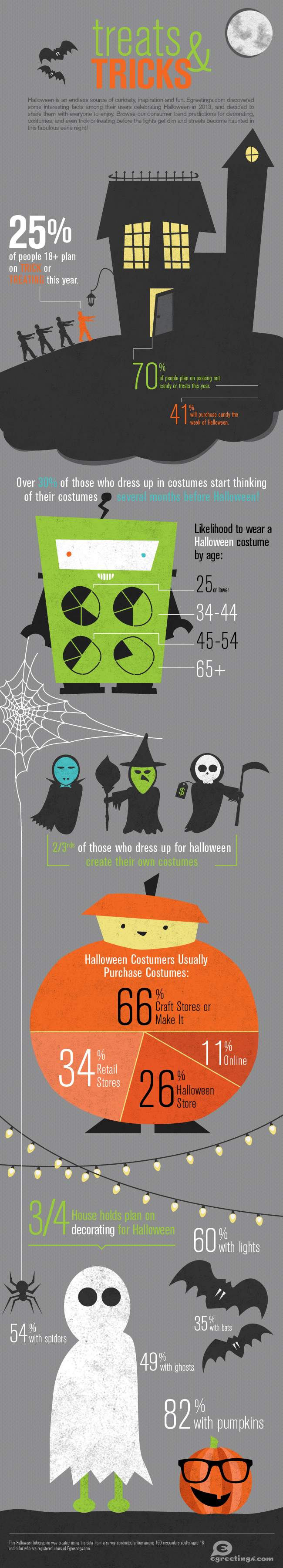 Halloween Infographic 2013