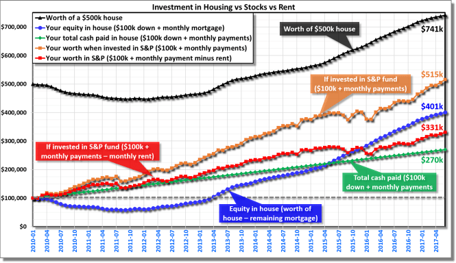 Investment in a house vs S&P index vs renting