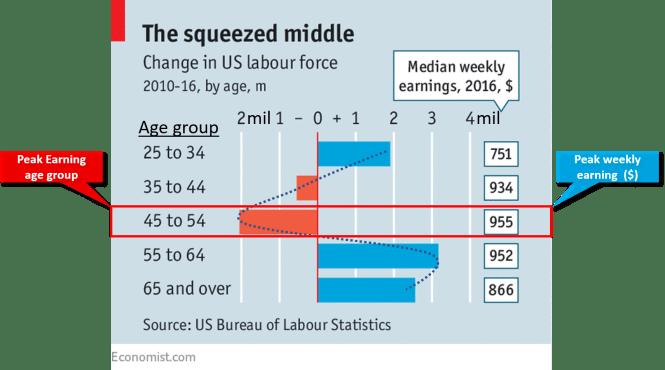 Income vs age (2010-2016)