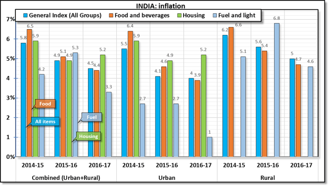 Rate of inflation in India