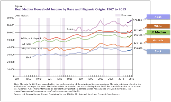 US median household income, 2015