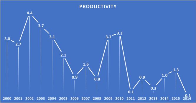 US productivity change in percent by year