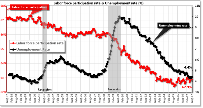 Unemployment rate and labor participation rates