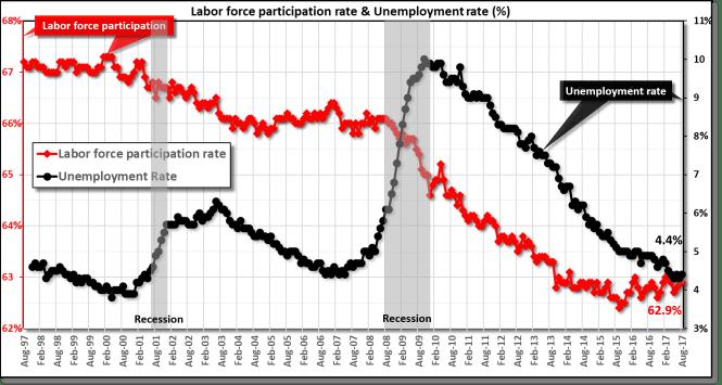 Unemployment rate and labor participation rates