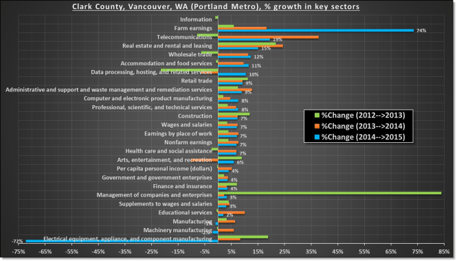 Vancouver Portland metro growth by key sectors