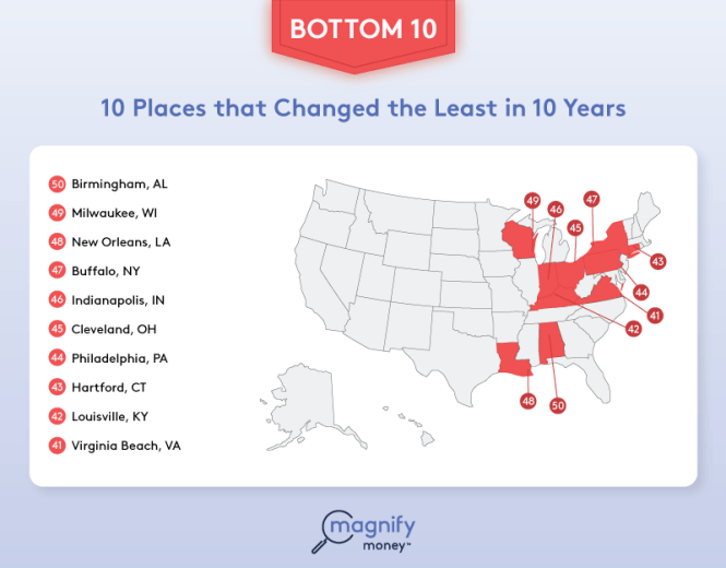 Least changed cities