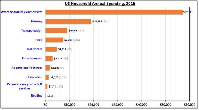 US annual household expenses