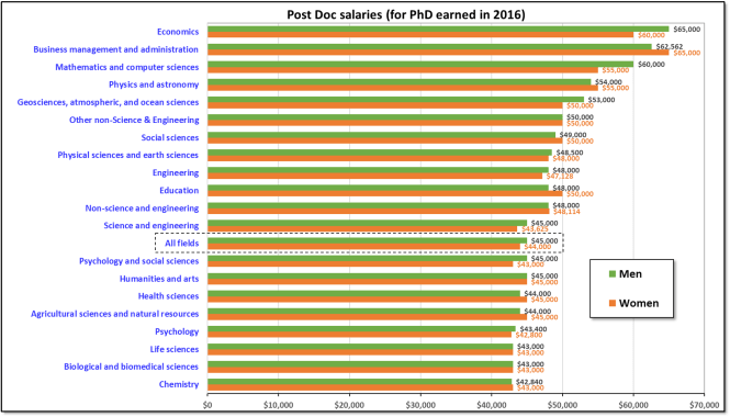 Post-doc salaries