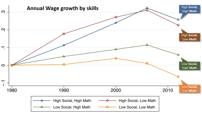 Social skills in wage and employment growth